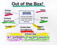 Thinking of ways to help kids involved thinking of ways to fill non-school hours with great learning programs. #poverty #social-justice #volunteer #mentor #leader #map #donate #tutor #education http://tutormentor.blogspot.com/2007/03/out-of-box-thinking-needed-to-improve.html