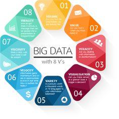 Le 8 V dei Big Data - Key4biz