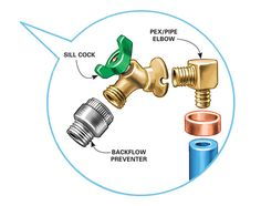 Get a Handle on the Kitchen Faucet | Kitchen faucets, Faucet and Anatomy