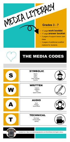 Looking for fun ways to teach media literacy? Look no further than these engaging activities that teach the media codes to grades 3 - 7. You will get great worksheets for teaching media literacy, fantastic teaching strategies in the comprehensive lesson plan, a 17 page answer guide to go along with the worksheets and clear graphic organisers for your students. The package covers every aspect of the symbolic, written, audio and technical codes to enhance visual literacy for your students.