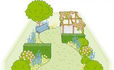 Dieser Reihenhausgarten besteht aus vier Räumen. An die Terrasse schließt sich der vordere Teil der Rasenfläche an. Er ist über versetzt angeordnete Hecken vom hinteren Teil getrennt. Die Pergola bildet einen vierten Gartenraum.