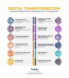 is forcing many companies to speed up the timeline of their digital transformations. My 12 steps to digital transformation can help. Marketing Tools, Digital Marketing, Change Management, Digital Strategy, Data Analytics, Career Development, Innovation, Customer Experience, Career Advice