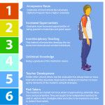 25 Things You Should Know About the IB Program