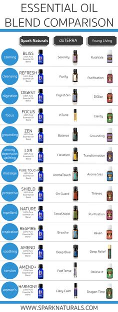 Here a useful comparison chart showing brand equivalents for various EO blends.