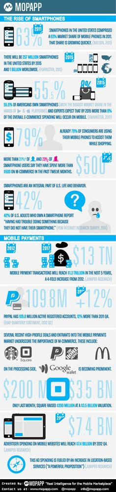 The Rise of Smartphones & Mobile Payments INFOGRAPHICS by Mopapp