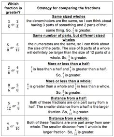 By Cassandra Hatfield, RME Assessment Coordinator 4 × 5 is 8 × 1 is So, 5 ⁄ 8 is the greater fraction. As a middle school mat. 4th Grade Fractions, Fourth Grade Math, Math Tutor, Teaching Math, Ged Math, Comparing Fractions, Math Charts, Love Math, Math Workshop