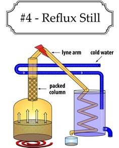 Reflux still design - moonshine still Home Distilling, Distilling Alcohol, Homemade Alcohol, Homemade Liquor, Homemade Still, Moonshine Still Plans, Mead Wine, Wine Making Equipment, Home Brewing Beer