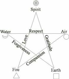 Pentacle representing the 5 elements of creation & its attributes. If you superimpose the Vitruvian figure over it, you see how it also represents the sacred geometry of the human body. Wicca Witchcraft, Magick, Book Of Shadows, Sacred Geometry, Writing, Signs, Paganism, Man Figure, Crystals