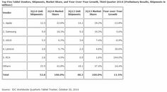 tablet market - Back-to-School Deals Give Tablet Sales A Boost