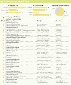 En la búsqueda de siete viceministros que ejecuten la agenda política pública