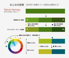 「色相環」とか「トーン」ってどう使うの?配色のコツは「ジャッドの色彩調和論」