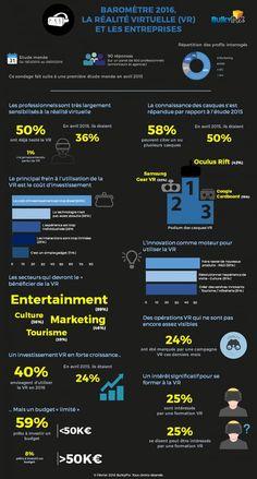 Communication & Réalité virtuelle : Quelles sont les entreprises qui utilisent le plus ?