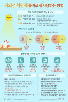 [Korean] 자외선차단제 올바르게 사용하는 방법 #sunblock #infographic #health
