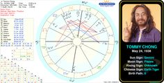 Tommy Chong's birth chart.  http://www.astrologynewsworld.com/index.php/galleries/celeb-gallery/item/tommy-chong #astrology #birthday #birthchart #natalchart #gemini #tommychong