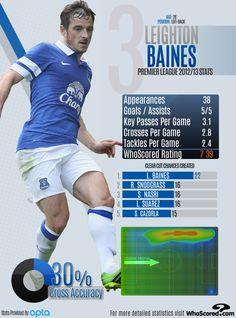 Leighton Baines | Everton | 2012/13