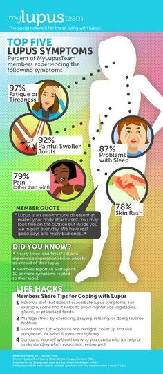 Do You Know the Top 5 Lupus Symptoms? | MyLupusTeam