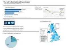 The UK's recruitment landscape