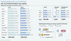 Entre enero y abril, las ventas de vehículos cayeron 3,6%, según Comité Automotor