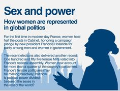 Sex and Power: How Women are Represented in Global Politics  (slide 1 of 6)  Source:CIA World Fact Book and International Foundation for Electoral Systems