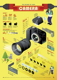 1705 Camera Infographic poster on Behance - Everything About Technology 2019 Poster Design, Poster Layout, Poster On, Information Poster, Information Design, Information Graphics, Information Visualization, Data Visualization, Plakat Design