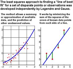Line of best fit by Gauss' least squares method