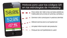 ¿Cómo usan las empresas españolas los Códigos QR? Las empresas españolas están convencidas de que los códigos QR son útiles en tiempos de crisis, pero a la hora de la verdad, solo 3 de cada 10 compañías que utilizan los códigos bidimensionales lo hace como herramienta de marketing. Este es uno de los datos que arroja el primer Estudio sobre los usos de los QR por parte de las empresas españolas, desarrollado por Selenus, agencia de marketing y comunicación online.