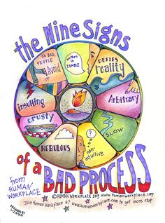 "All process is not good process. Some of it is sucktastic, in fact. This drawing shows the Nine Signs of a Bad Process. Liz Ryan wrote a story for LinkedIn and used this drawing in it, and someone wrote to us to say ""If we disqualified every process that had one of these flaws, companies wouldn't have any processes left!"" Exactly."