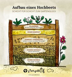 Hochbeet (wieder-) befüllen - Anleitung und Infografik — Refill the raised bed - Instructions and infographic - Raised Garden Beds, Raised Beds, Gazebo Diy, High Beds, Garden Types, Garden Landscape Design, Famous Last Words, Diy Bed, Engagement Ring Cuts