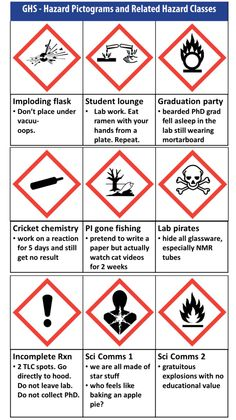 How is GHS used for Hazard Communication? First of all, the ...