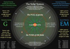 Tetryonics 74.01 - The orbits of Planets in any Solar System is the result of divergent radiant EM fields acting against the convergent pull of Gravity. Each planet settles into an orbit where the radiant energies of the SUN is equal to the gravitational attraction between the SUN and that planetary body.