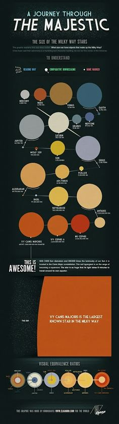 #astrointerest - Size of some stars from the #MilkyWay.