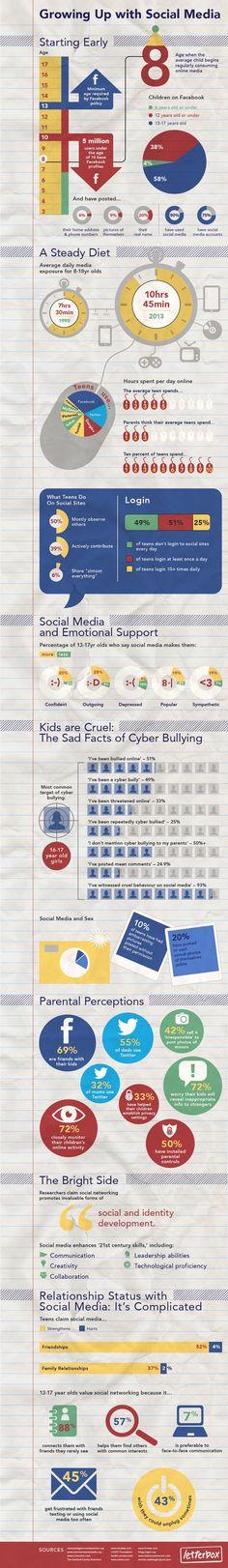 #Socialmedia use #infographic,