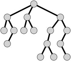 Balancierter Baum - Baum ohne Werte.svg