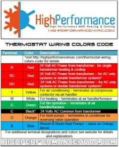 Thermostat Wiring Colors Code | HVAC Control | Thermostat ...