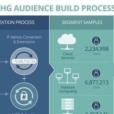 Create a Build Process for a New Digital Advertising Product by Appollo