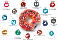 Εξηγώντας τα Social Media με ένα Donut [INFOGRAPHIC] Web Seo, Infographics, Digital Marketing, Greece, Articles, Social Media, Tools, Greece Country, Instruments