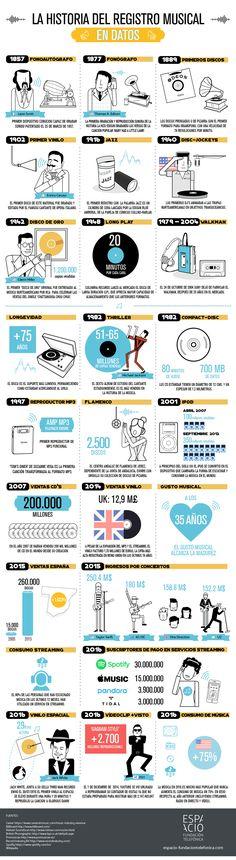 registro_musical_infografia