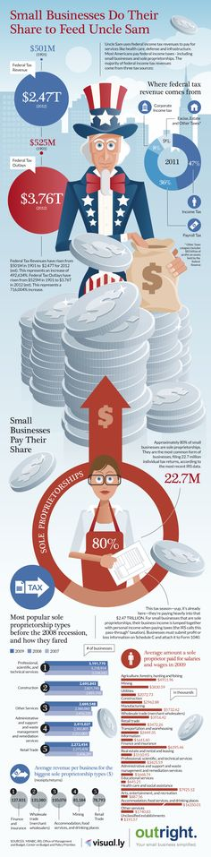 INFOGRAPHIC - Small Businesses Do Their Share to Feed Uncle Sam