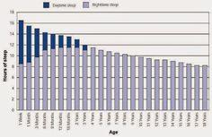 Tempo total de sono para diversas idades.    Recém-nascido: 1 Semana  - Bebê dorme bastante, 15-18 horas/dia  -  Geralmente em intervalo...