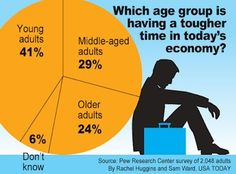 Which age group is having a tougher time in today's economy? Research Centre, Tough Times, Usa Today, Personal Finance, Age, Money, Group, Hard Times, Silver