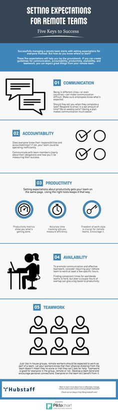 Managing Remote Teams: 5 Keys to Setting Expectations. #Infographic. Communicating what you expect of your employees can be intimidating, especially when they're remote. But in this infographic, you'll learn the five types of expectations you should set with your remote team.