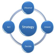 Development of Internet Marketing Strategies Included in Internet Business Consulting Services Marketing Plan, Business Marketing, Affiliate Marketing, Internet Marketing, Online Marketing, Marketing Strategies, Media Marketing, Online Business, Digital Marketing