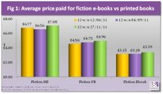 Still too expensive. Digital price is probably just an average of digital versions of paperback at the same price and 0.99 self-published books.