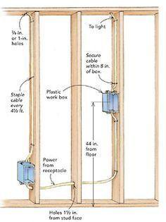 framing walls in construction | How to Build a Frame for an Interior ...