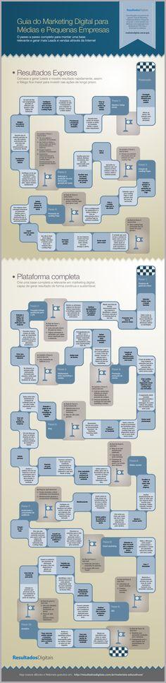 Guia do Marketing Digital para Empresas - Passo a Passo