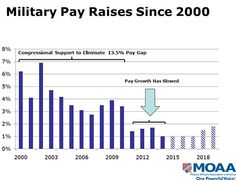 Military Pay Raises Since 2000 Why Military Families Should Be Worried About Proposed Budget Cuts