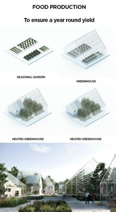 What Is Greenhouse Farming? Agriculture Projects, Urban Agriculture, Urban Farming, Urban Gardening, Indoor Gardening, Green Architecture, Sustainable Architecture, Landscape Architecture, Concept Architecture