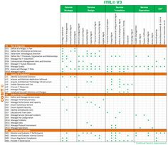 itil capacity plan template - itil v3 wallchart procesos proyectos pinterest