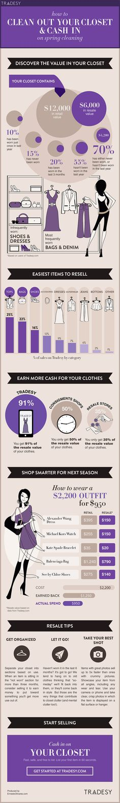 How to clean out your closet for spring - Infographic | Pretty interesting, might have to do this, this service sounds pretty great too, although, I don't have many name-brand clothes...