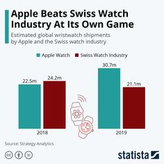 Apple Watch vs. Swiss Watch #infographic #watches #wearabletech #technology #apple New Market, Case Study, Swiss Watch, Apple Watch, How To Become, About Me Blog, Chart, Infographics, Lettering